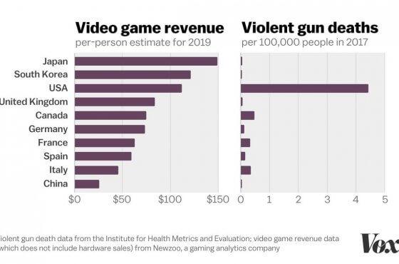 Trump está equivocado al decir que los videojuegos causan violencia